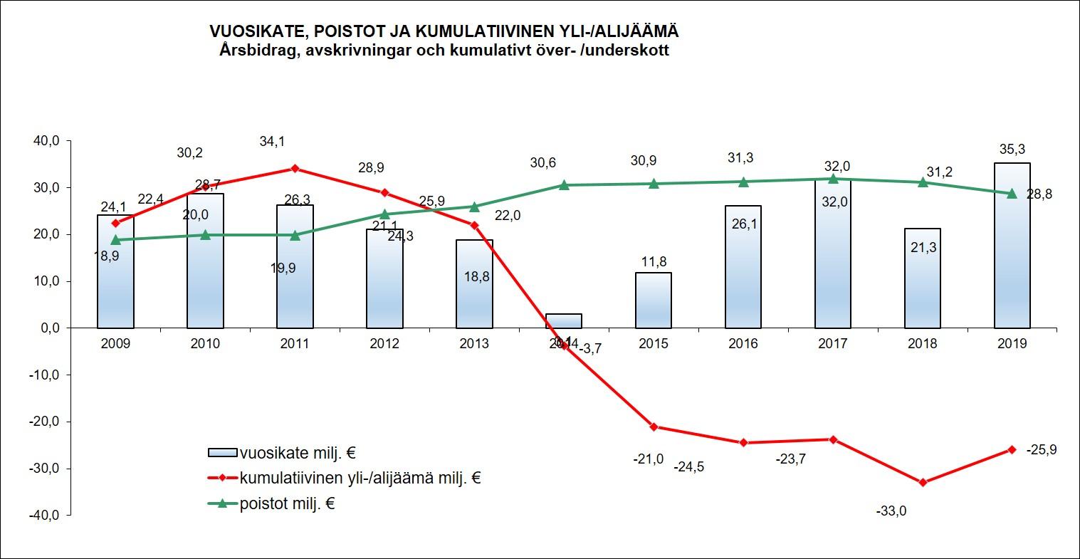 Vuosikate_poistot_kumalatiivinen jäämä_tilinpäätös 2019 Vaasa