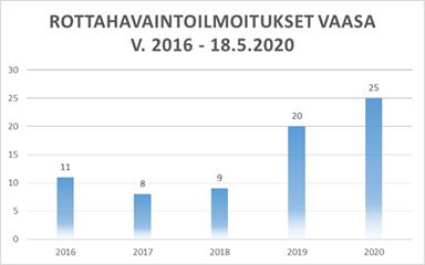 Kaavio rottahavaintoilmoitukset vuosina 2016-2020. Vuonna 2016 oli 11 havaintoa, vuonna 2017 8 havaintoa, vuonna 2018 9 havaintoa, vuonna 2019 20 havaintoa, vuonna 2020 18.5. mennessä 25 havaintoa